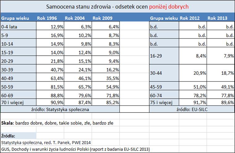 SamoocenaStanuZdrowia2013