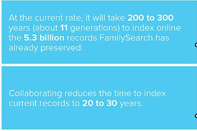 Without collaboration it will take 200 to 300 years to index the 5.3 billion FamilySearch records