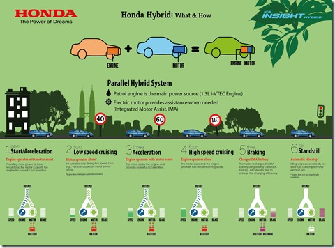 Infographics 1 - Honda Hybrid What & How