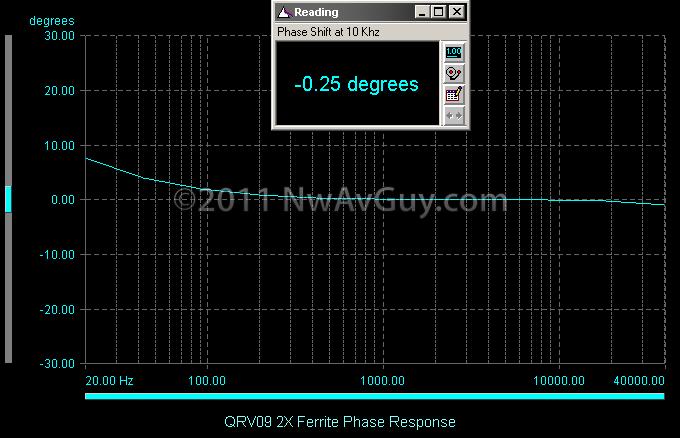QRV09 2X Ferrite Phase Response
