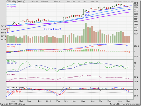 Nifty_Oct1714