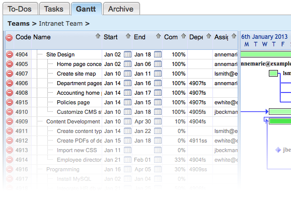 Gantt charts in MetaTeam PM tool