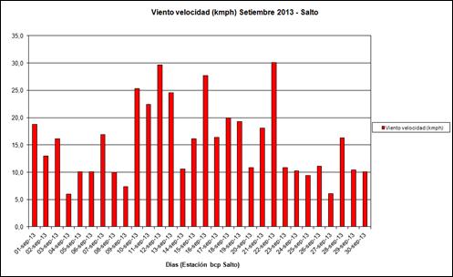 Viento velocidad (Setiembre 2013)