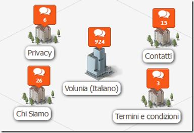 Volunia Mappa sito