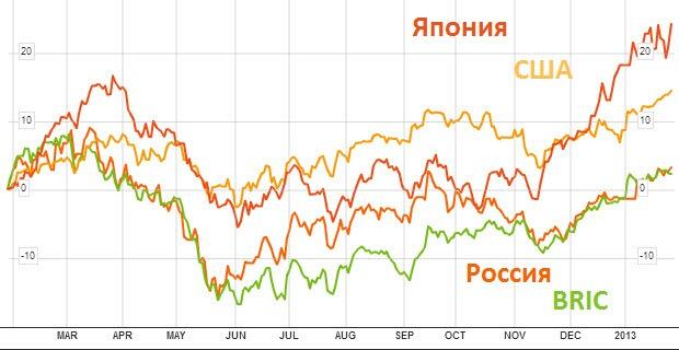 Россия в сравнении