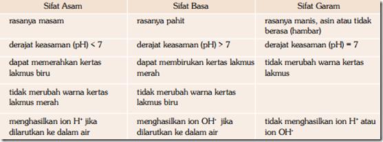 Tabel Perbedaan Sifat Larutan Asam, Basa, dan Garam