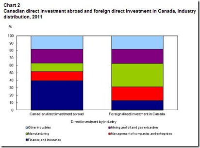 Canadian direct investment abroad concentrated in financial-management industries