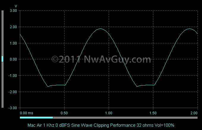 Mac Air 1 Khz 0 dBFS Sine Wave Clipping Performance 32 ohms Vol=100%