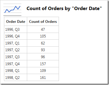 Data for chart showing orders grouped by year and quarter.