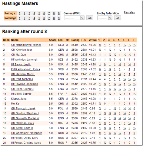 Round 8 Rankings - Hastings Master 2013/2014