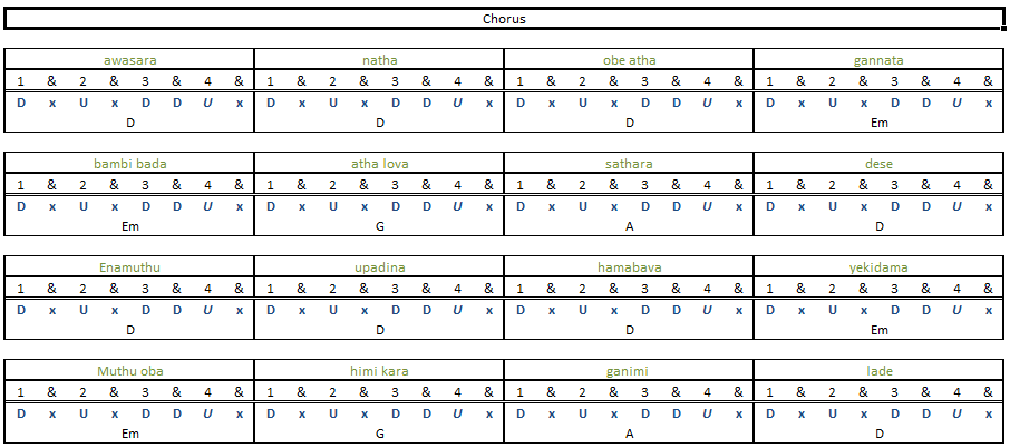Guitar u00bb Guitar Chords Sinhala - Music Sheets, Tablature, Chords and Lyrics