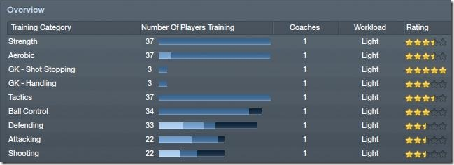Training overview in Football Manager 2012