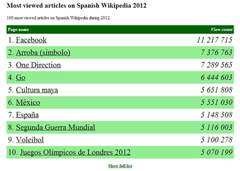 Los artículos más vistos en español en la Wikipedia