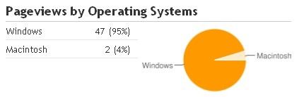 pageviews by operating  system