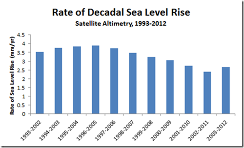 ocean rate risee_to2012
