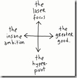 GapingVoid - Entrepreneurship