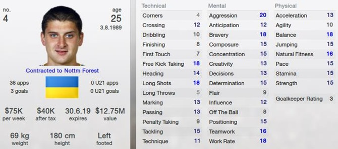 Yaroslav Rakitskyi in Football Manager 2013