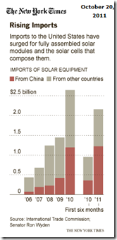 U.S. Solar Panel Makers
