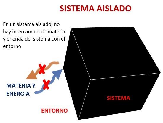 Sistema aislado