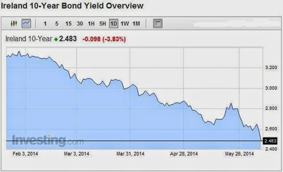 Bond Yields 10yr 06-06-14