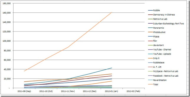 Site Statistic Totals 2102012 24831 AM - graph