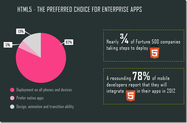HTML5 in the enterprise