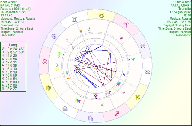 Russia(1991chart) transits