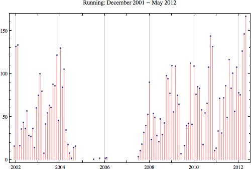 Running 2012 5