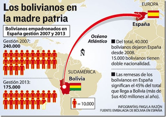 Los bolivianos en el mundo