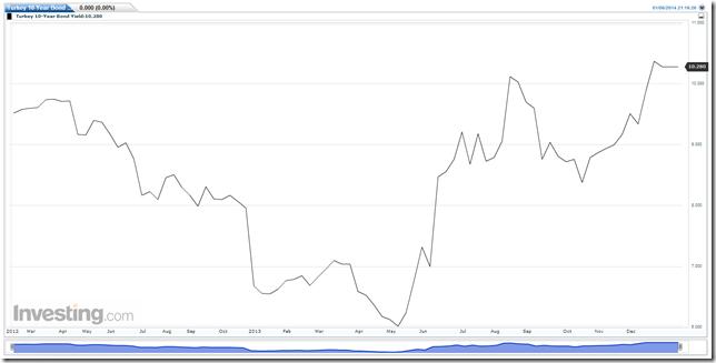 Turkey 10-Year Bond Yield(Weekly)20140106212825