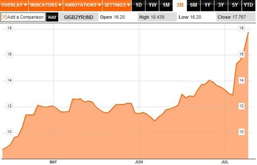 Bond Yields 3M to 11-07-11
