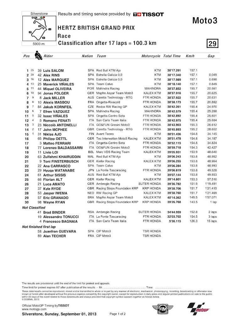 moto3-silver-gara-classification.jpg