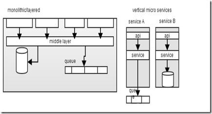 micro service architecture