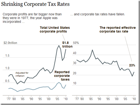 Shrinking Corporate Tax Rates