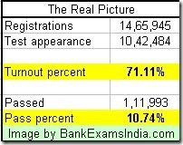 IBPS po exam results 2011,how many passed in ibps po exam 2011
