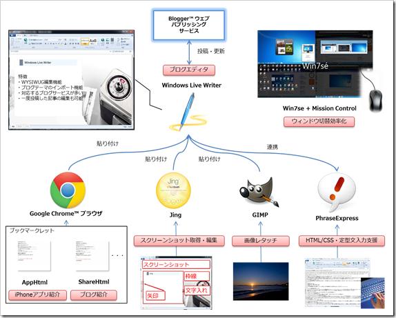 Windowsブログ執筆環境