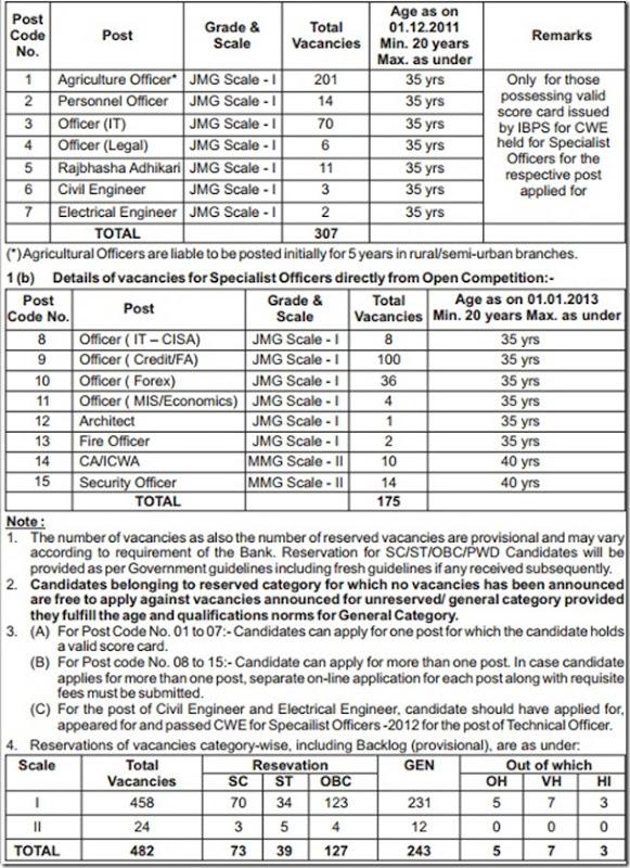 Dena bank specialist officer recruitment 2013