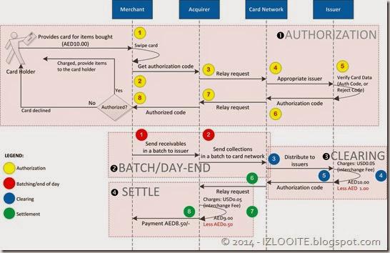 card payment process