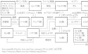 [AA]格ゲー関連図