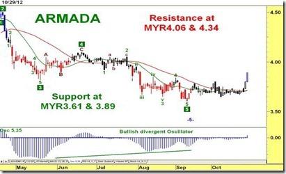 armada chart analysis