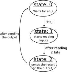 ch2-dut_state_machine