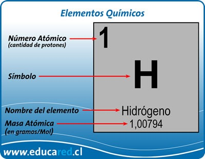 proton - numero atomico