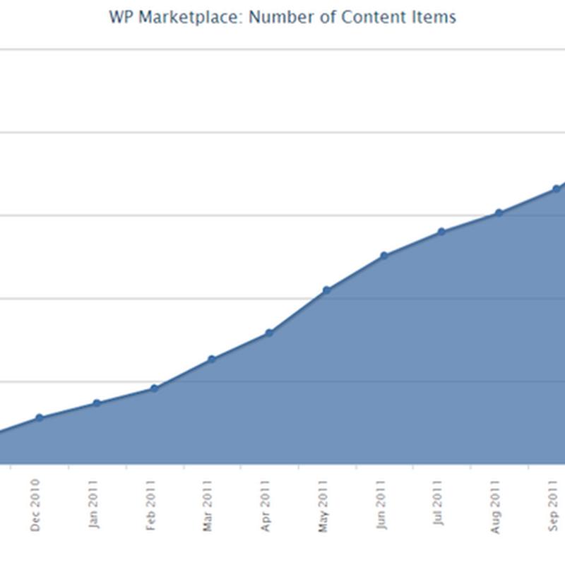 Windows Phone ya tiene 40000 aplicaciones