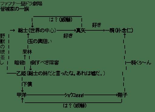皆城家の一族 関連図 (蒼穹のファフナー)