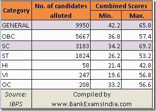 how many candidates were allotted bank jobs in 2013,2013 ibps po cutoffs