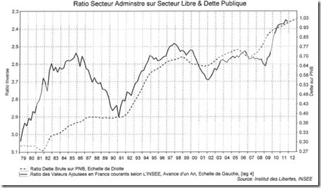 France - Croissance de l'État et Endettement Public