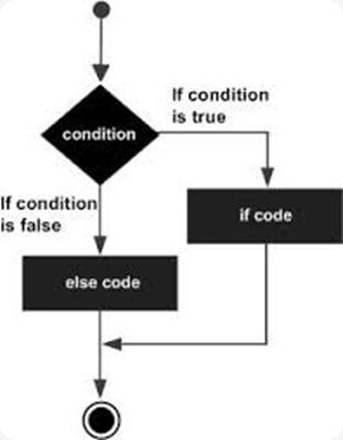 python Estructura condicional if-elif.