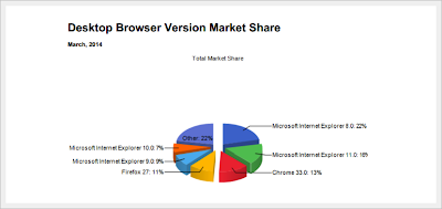 Browser  - Marzo 2014