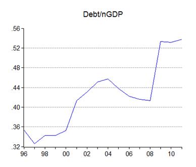 03_debt