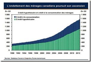 La hausse de l'endettement des ménages continue